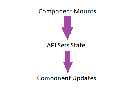 Graphic showing step-by-step process of React component mounting, followed by the API setting state, and finally the component updating