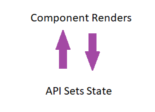 Graphic showing that if a React component renders, and the API sets the state during rendering, then the component re-renders, and on and on in an endless cycle.