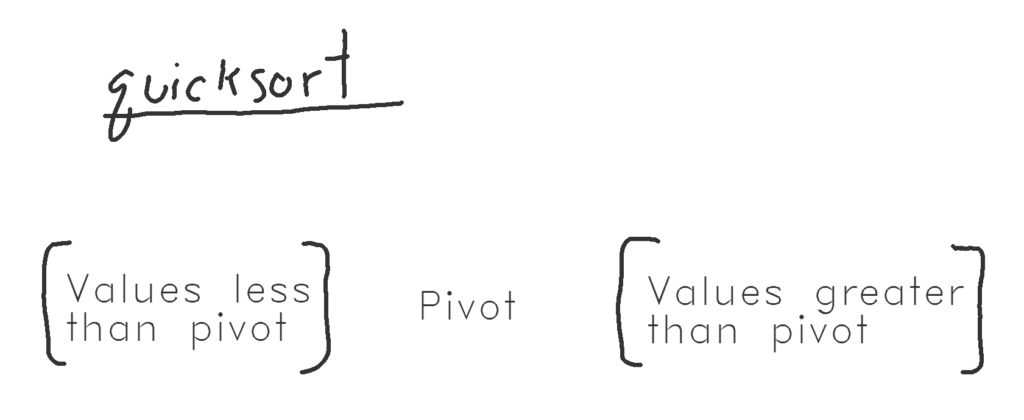 Sketch of quicksort sorting, featuring pivot, greater array, and less array. Image is only text and hand drawn brackets.