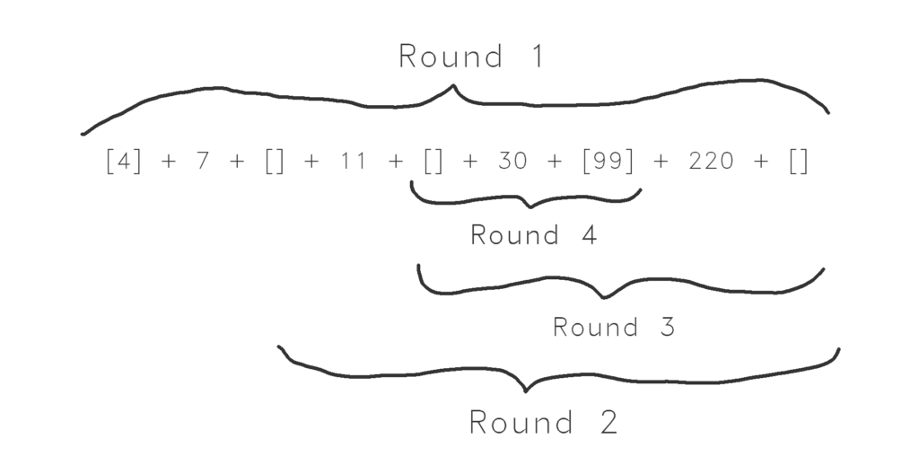 Sketch of grouping of results from quicksort algorithm run on an array containing around 6 values.